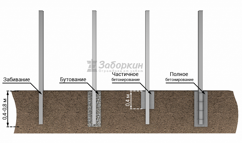 Способы монтажа столбов